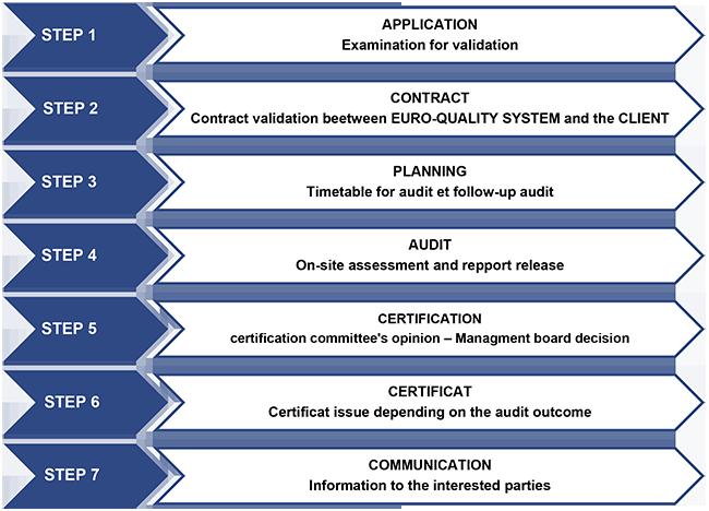 certification-process